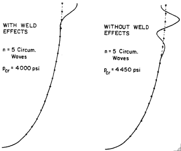 Non-axisymmetric buckling including and neglecting the effect of welding
