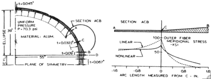 Linear and nonlinear axisymmetric analyses of an internally pressurized ellipsoidal tank with variable thickness.