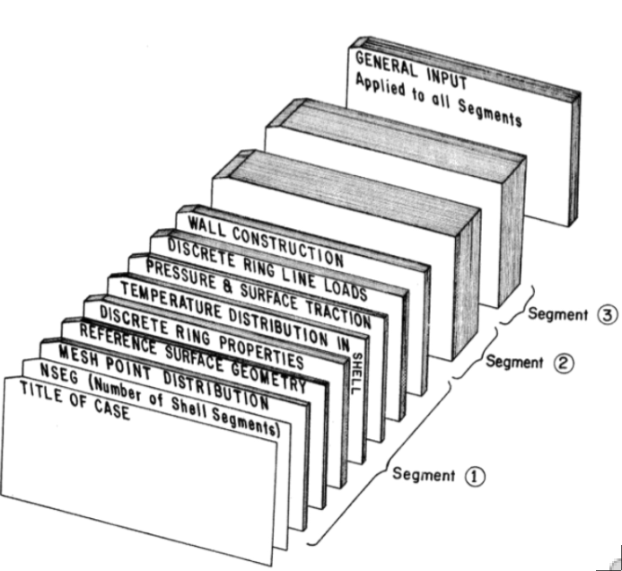 "Quaint schematic of a typical input ""deck"" (punched cards) for BOSOR5."