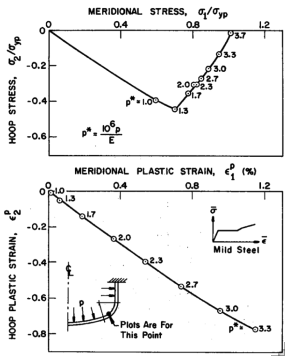 Paths followed in stress space (top) and strain space (bottom) by a material point in an internally pressurized elastic-plastic torispherical vessel head made of mild steel