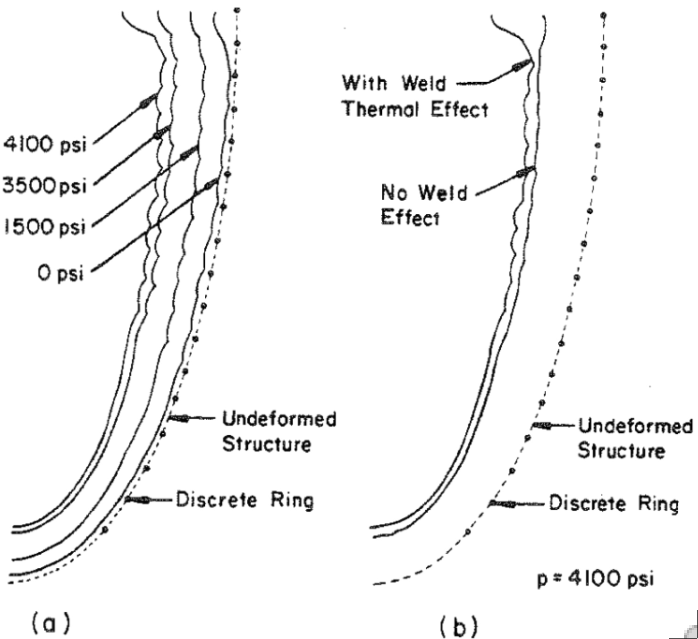 Axisymmetric pre-buckling deformation under the external pressure including and neglecting the effect of welding