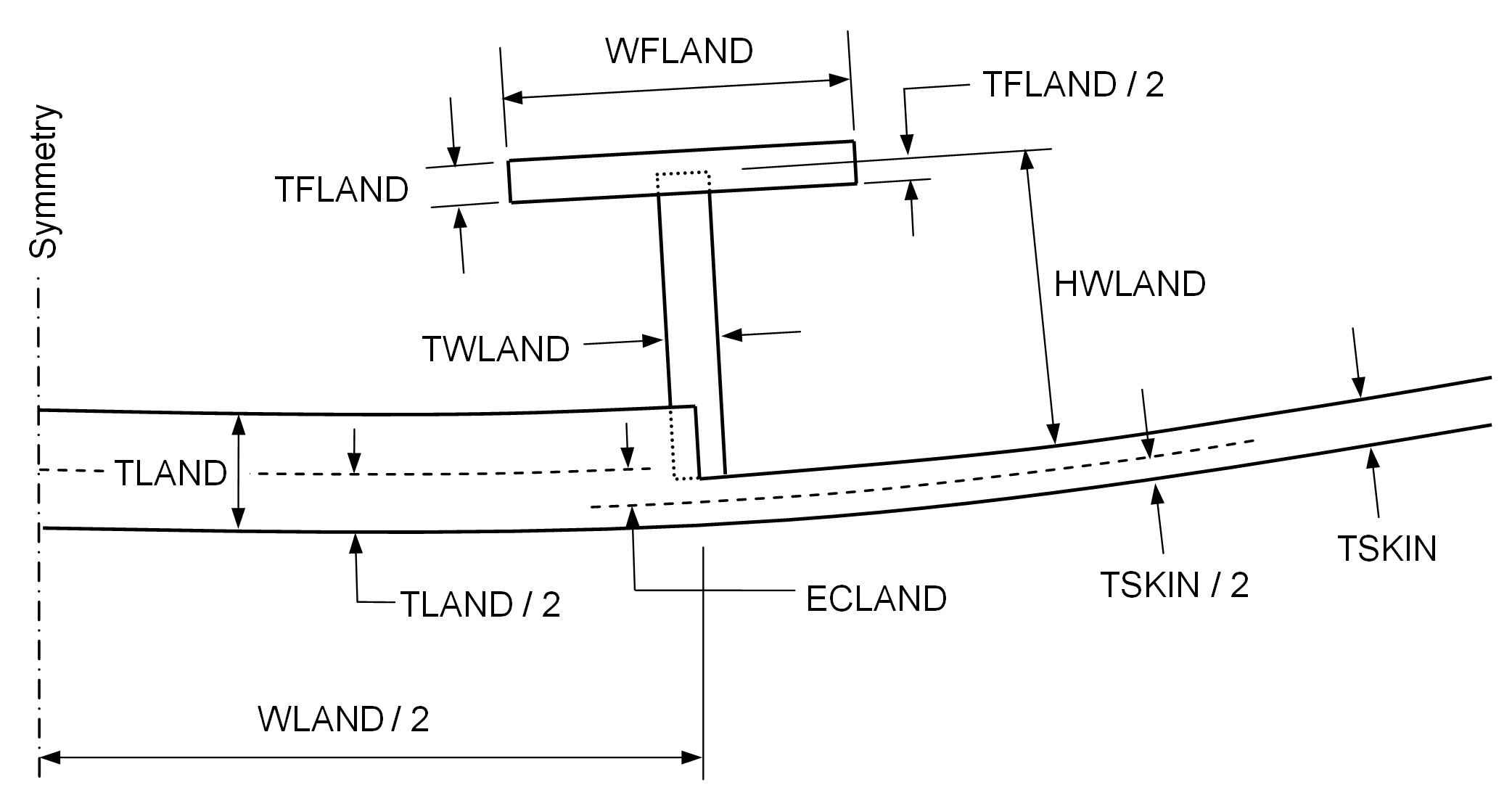 Detail of a weld land with identification of the decision variables used for optimization