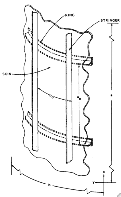 Stiffened cylindrical panel with overall dimensions (a,b), ring spacing (ao) and stringer spacing (bo)