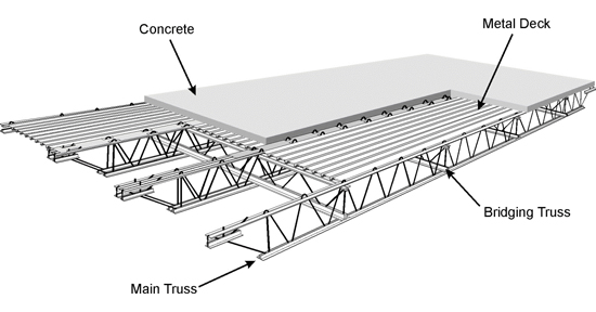 l62 diagram of the composite wtc floor system [from national institute