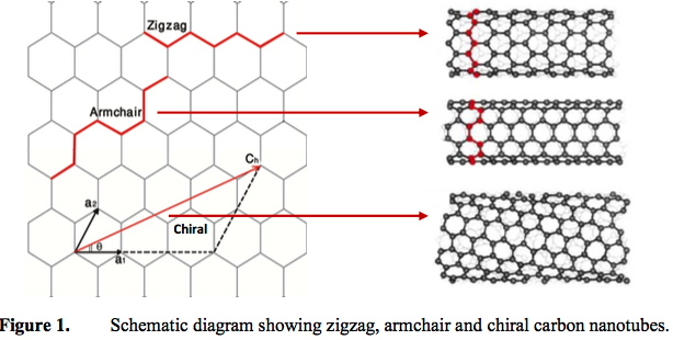 Schematic diagram showing zigzag, armchair and chiral ...