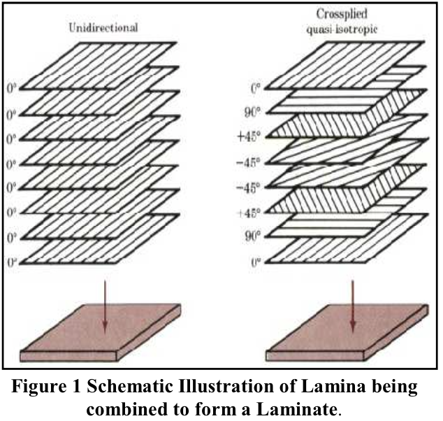 Schematic illustration of lamina being combined to form a laminate