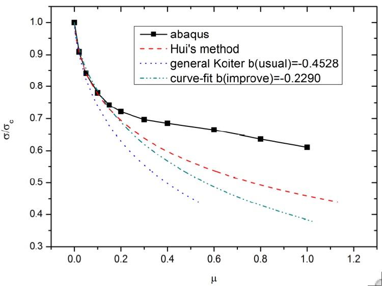 Nonlinear generalized load-generalized deflection curve ...